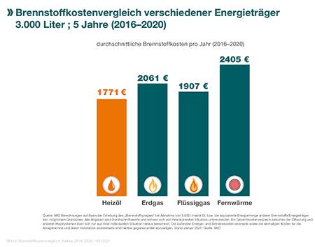 Brennstoffkostenvergleich IWO