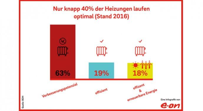Grafik zur Effizienz von Heizungen in Deutschland