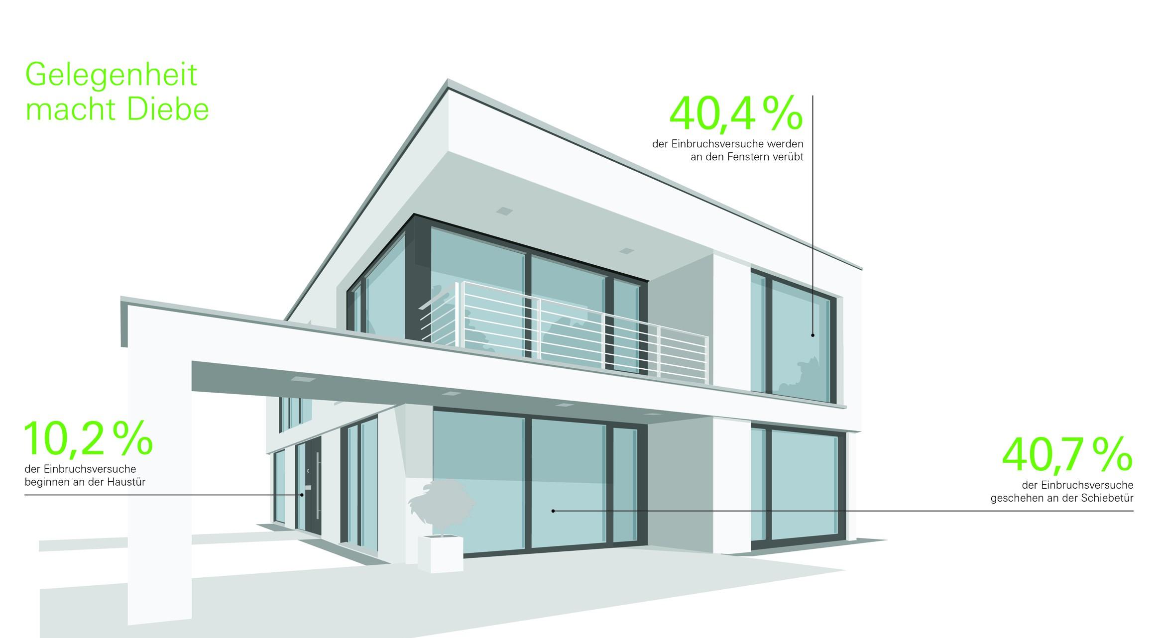 Geprüfte Fenster, Türen und Schiebetüren von Schüco bieten Schutz vor Einbruch.