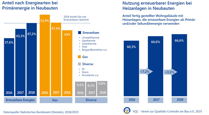 Statistik Erneuerbare Energien beim Neubau