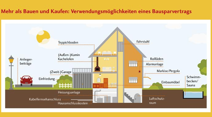 Verwendungsmöglichkeiten für einen Bausparvertrag