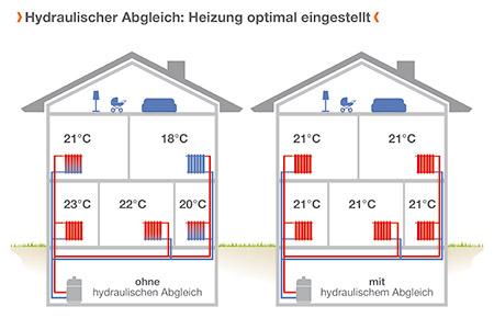 Grafik hydraulischer Abgleich