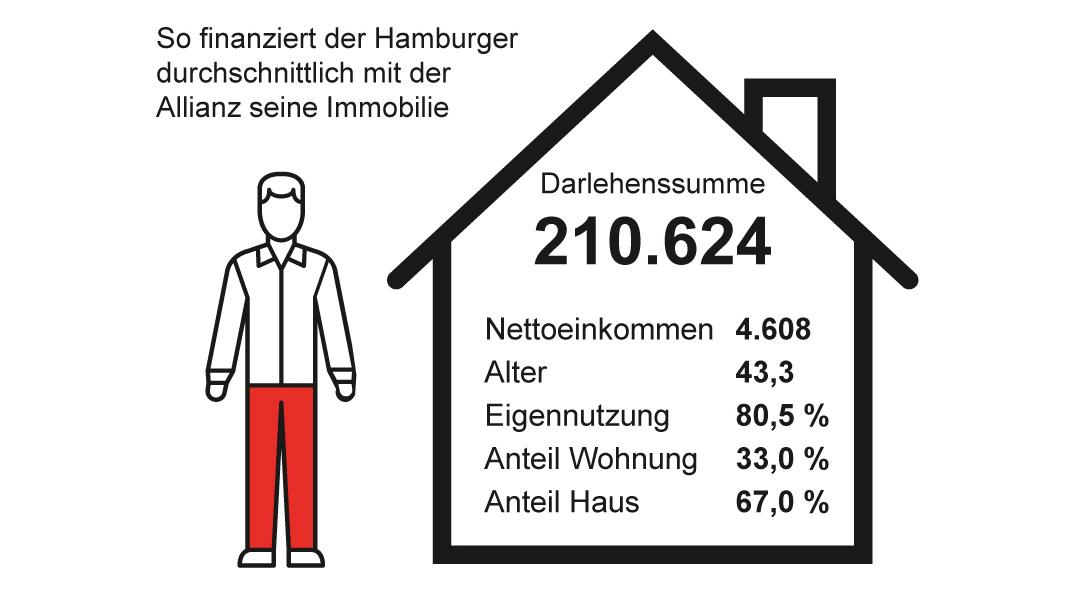 So finanziert ein Hamburger im Schnitt mit der Allianz seine Immobilie. Foto: Allianz Baufinanzierung