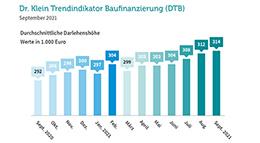 Grafik Baufinanzierung