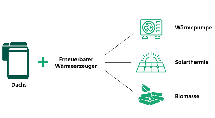 Grafik erneuerbare Wärmeerzeuger