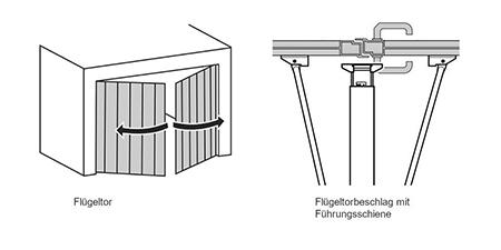 Illustration Flügeltorbeschlag von Hörmann