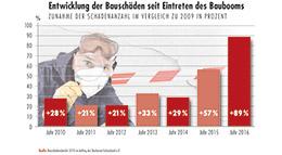 Statistik Bauschäden am Bau seit Eintreten des Baubooms