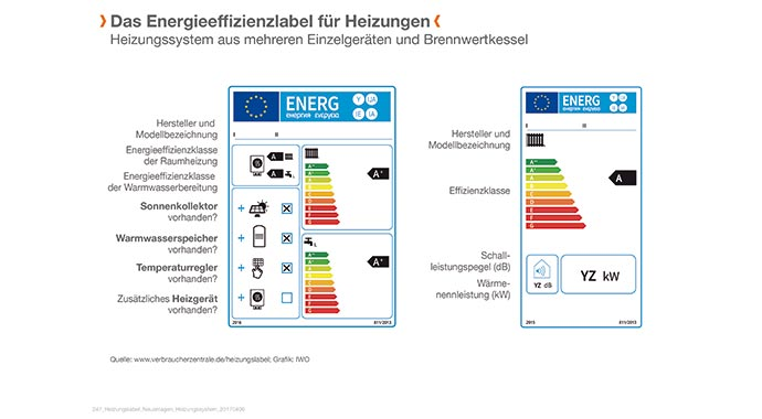 Symbolbild Energieeffizienzlabel für Heizungen