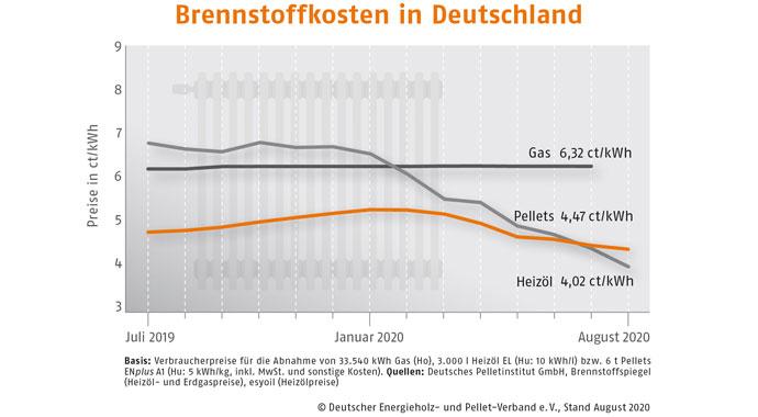 Vergleich Brennstoffkosten in Deutschland
