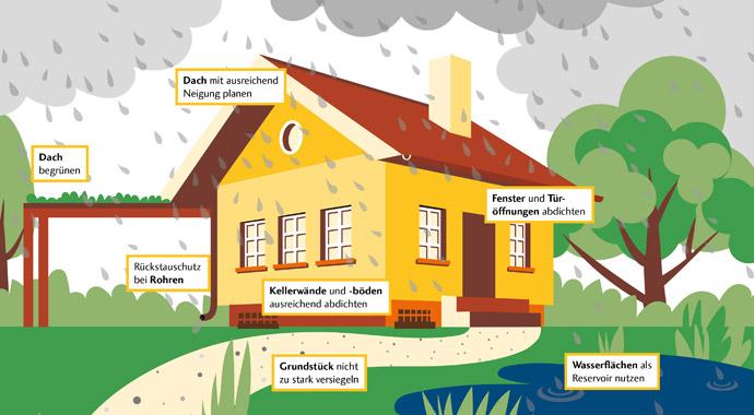 Grafik zum Thema Schutz vor Hochwasser