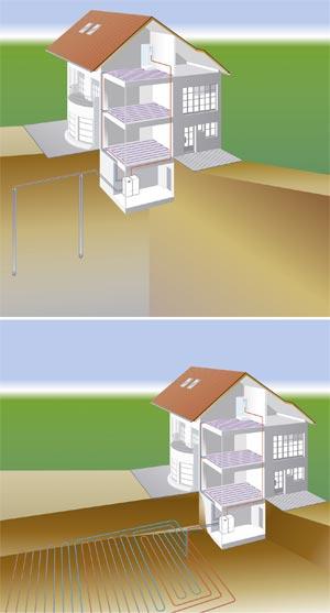 Schematische Darstellung einer Sole-Wasser-Wärmepumpe mit Erdkollektor und Erdsonde
