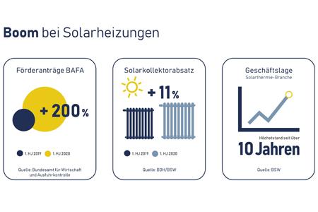 Boom bei Solaranlagen