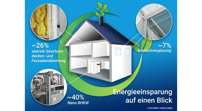 Infografik Energy World