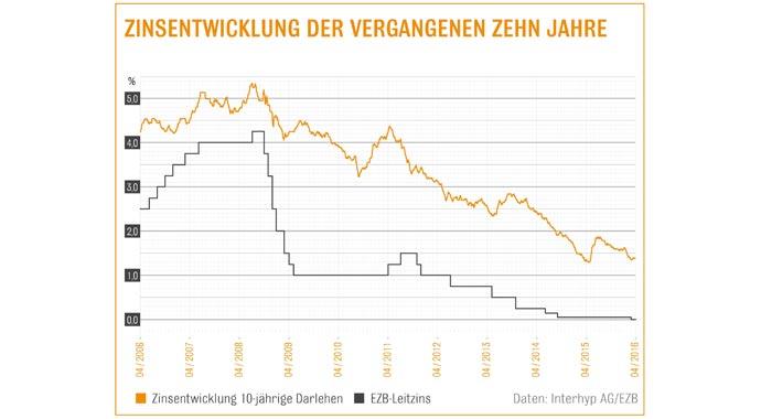 Grafik der Zinsentwicklung bei Baugeld
