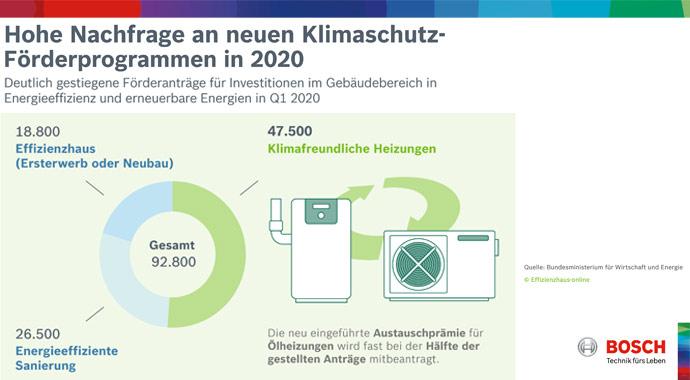 Grafik Klimaschutz-Förderprogramme in 2020