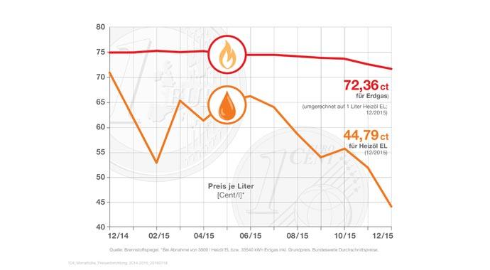 Preisentwicklung beim Heizöl